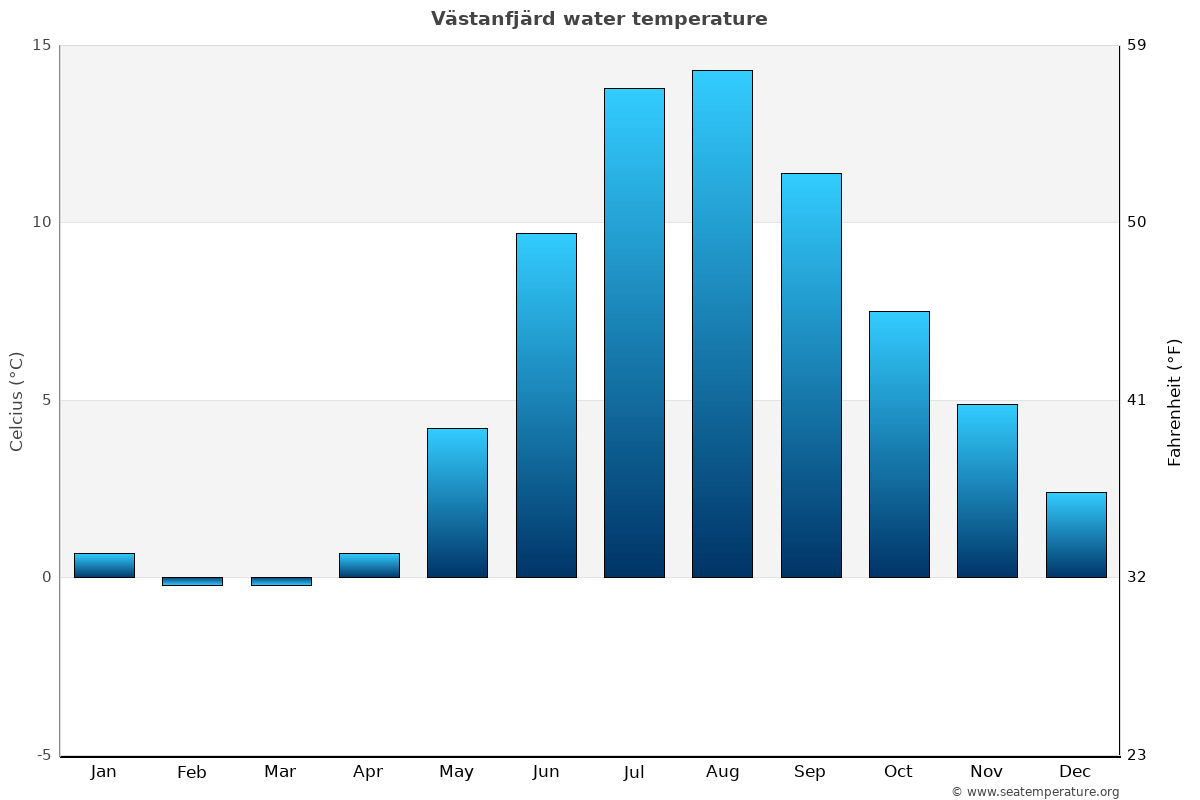 Västanfjärd average sea temperature chart