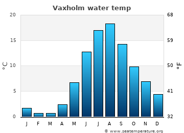 Vaxholm average sea temperature chart