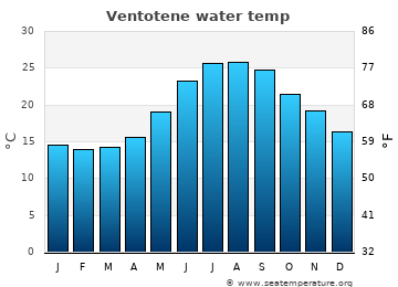 Ventotene average sea temperature chart