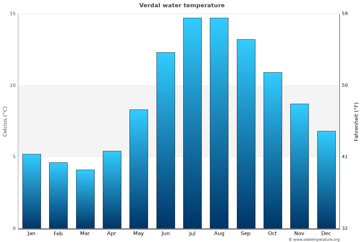 Verdal average water temperatures