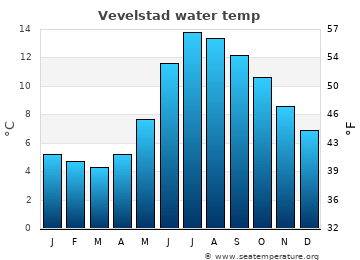 Vevelstad average sea temperature chart