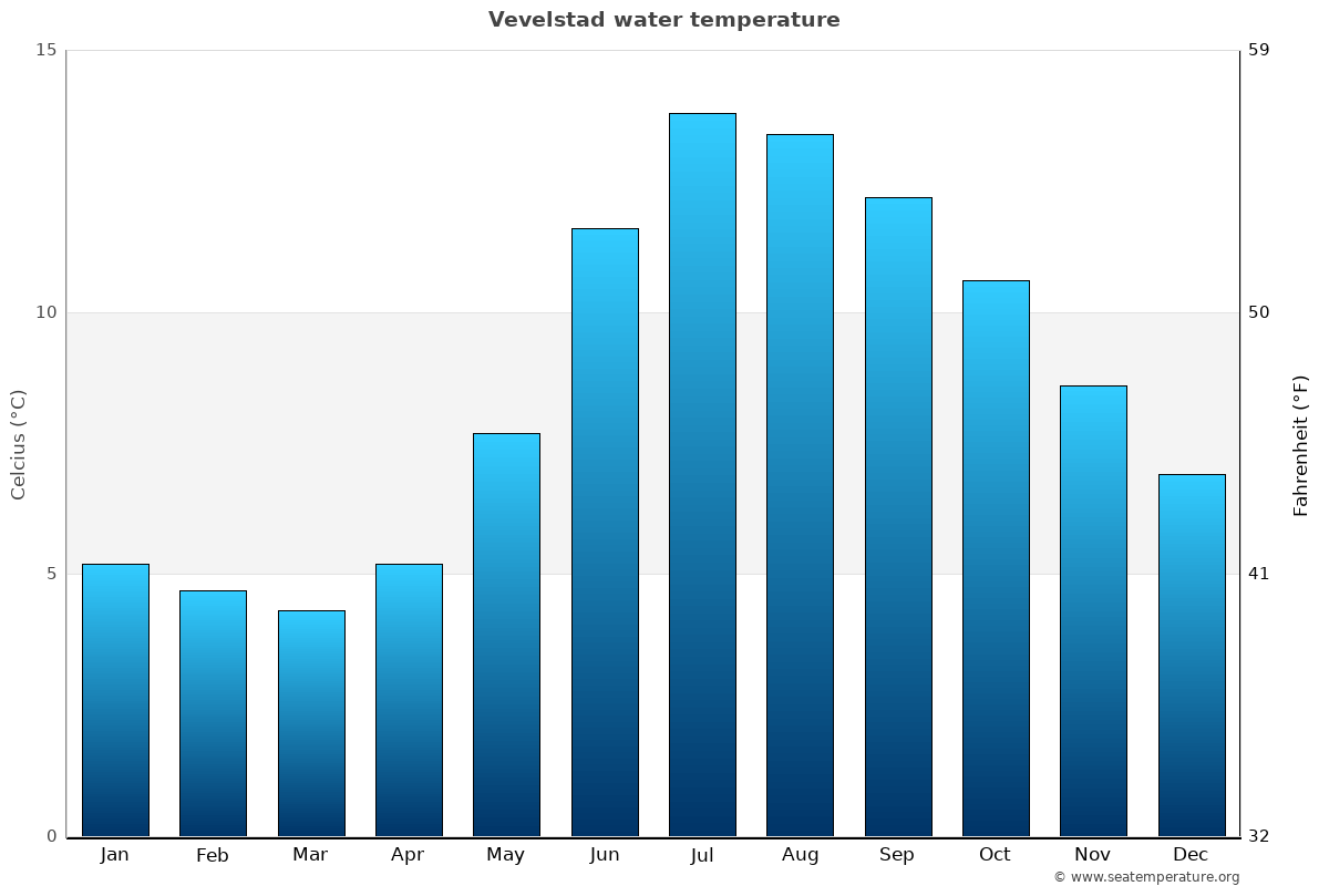 Vevelstad average water temperatures