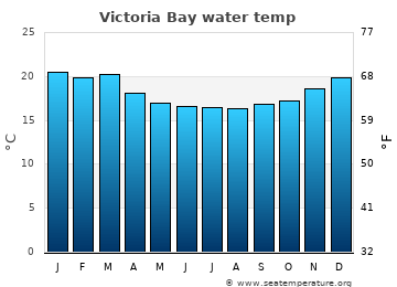 Victoria Bay average sea temperature chart