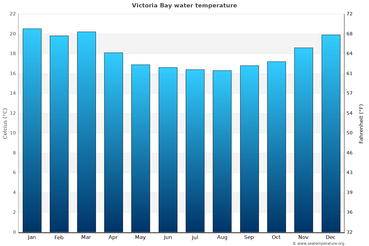 Victoria Bay average water temperatures