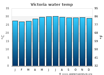 Victoria average sea sea_temperature chart