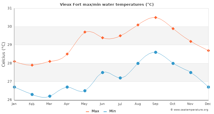 Vieux Fort average maximum / minimum water temperatures