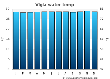 Vigia average sea temperature chart