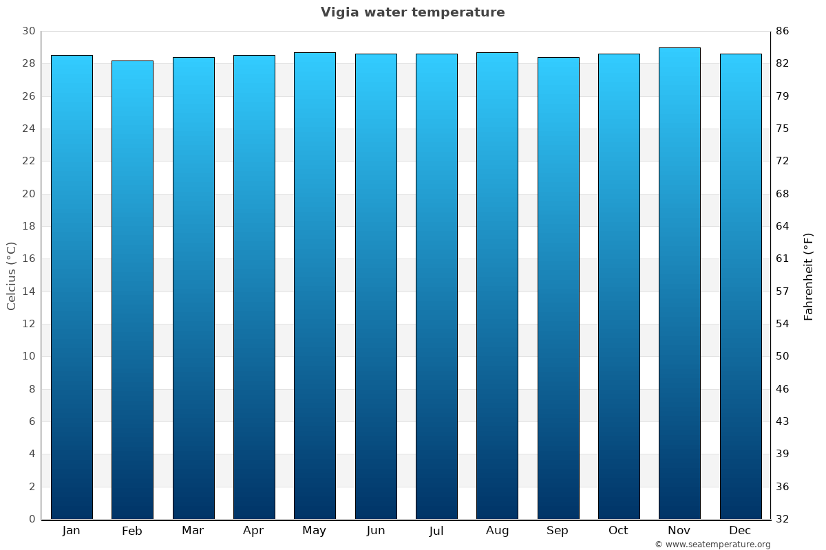 Vigia average water temperatures