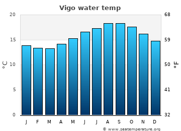 Vigo average sea temperature chart