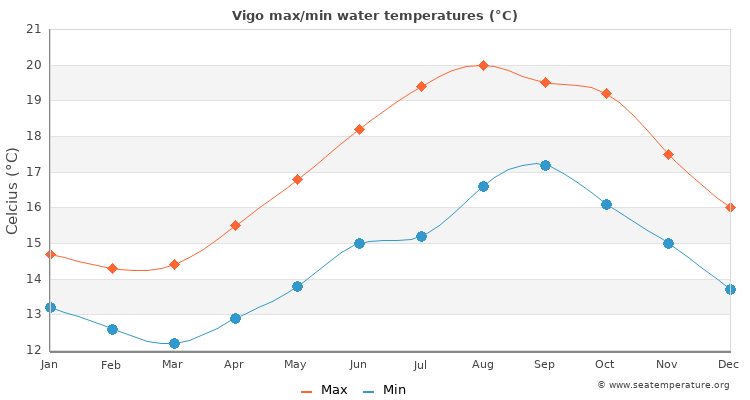 Vigo average maximum / minimum water temperatures