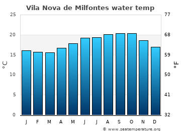 Vila Nova de Milfontes average sea temperature chart