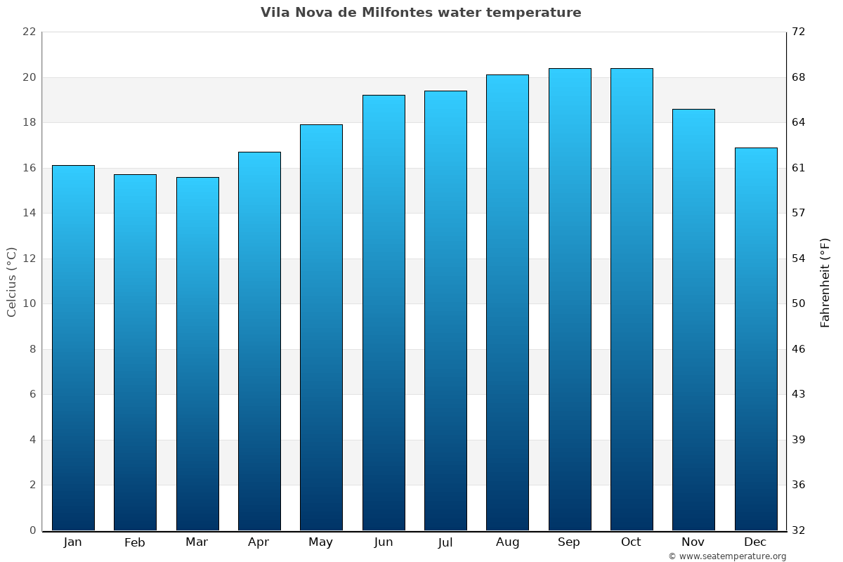 Vila Nova de Milfontes average water temperatures