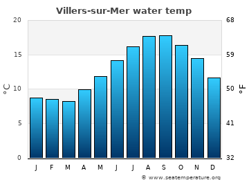 Villers-sur-Mer average sea temperature chart