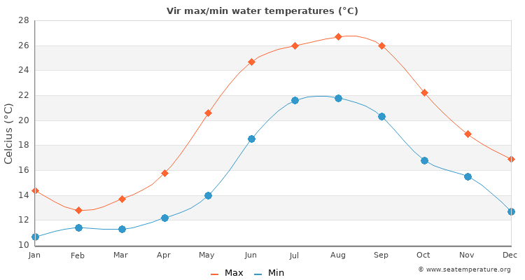 Vir average maximum / minimum water temperatures