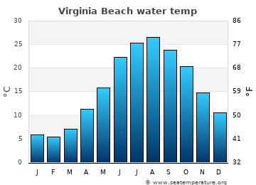 Virginia Beach average sea temperature chart