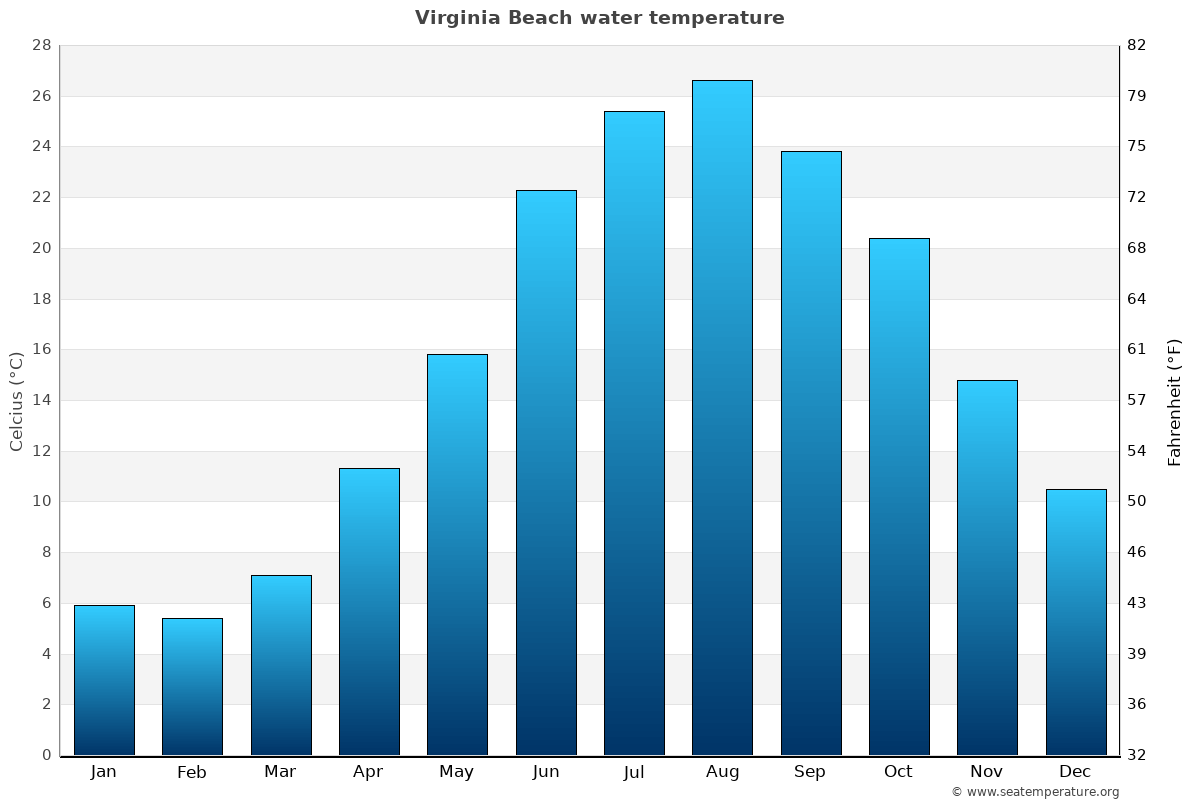Virginia Beach (VA) Water Temperature | United States Sea Temperatures