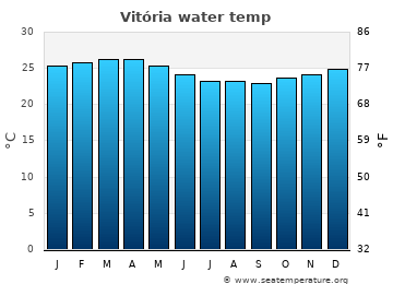 Vitória average sea temperature chart