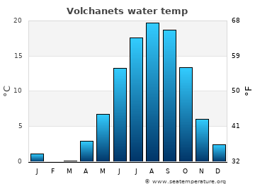 Volchanets average sea temperature chart