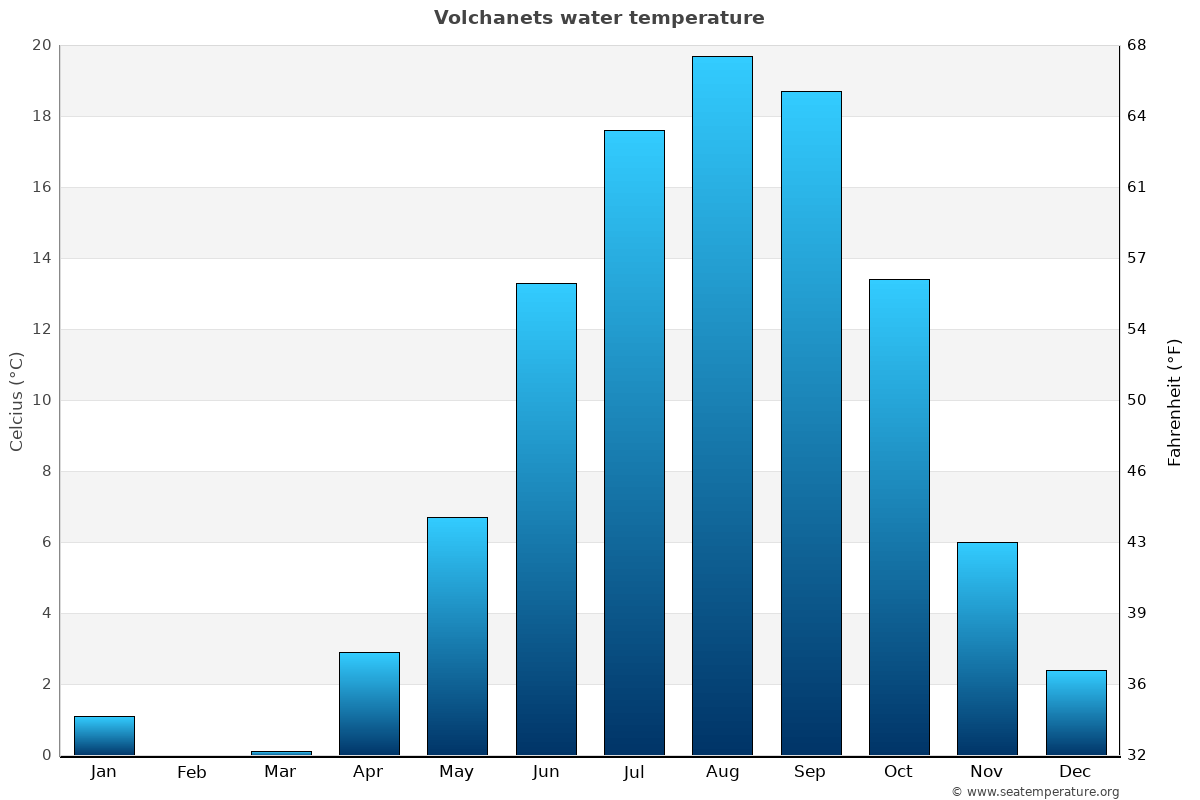 Volchanets average water temperatures