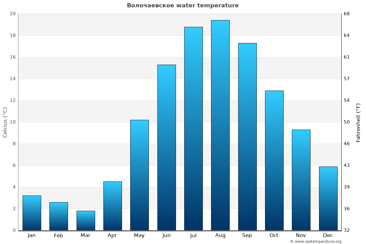Волочаевское average water temperatures