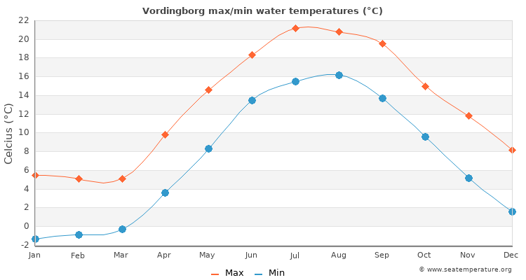 Vordingborg average maximum / minimum water temperatures