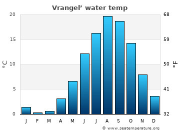 Vrangel' average sea temperature chart