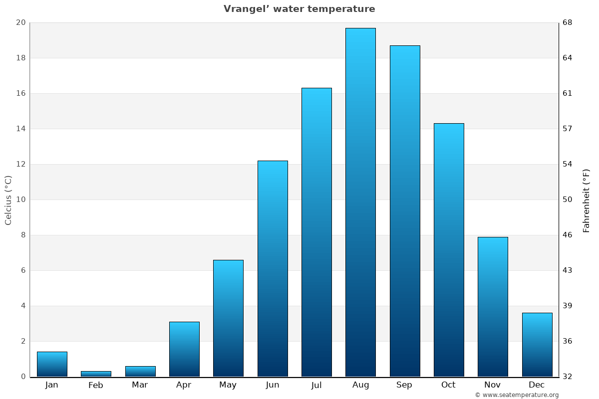 Vrangel' average water temperatures
