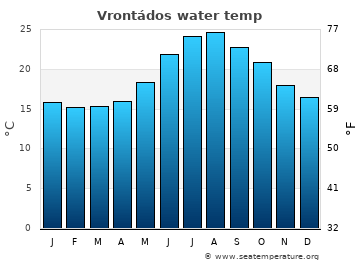 Vrontádos average sea temperature chart