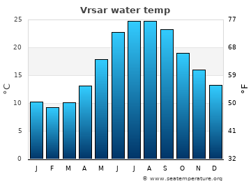 Vrsar average sea temperature chart