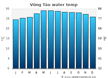 Vũng Tàu average sea temperature chart
