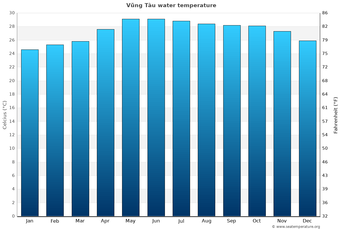 Vũng Tàu average water temperatures