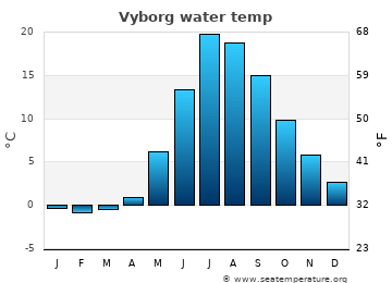 Vyborg average sea temperature chart