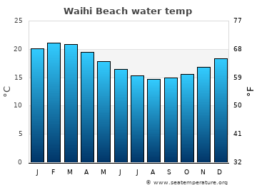 Waihi Beach average sea temperature chart