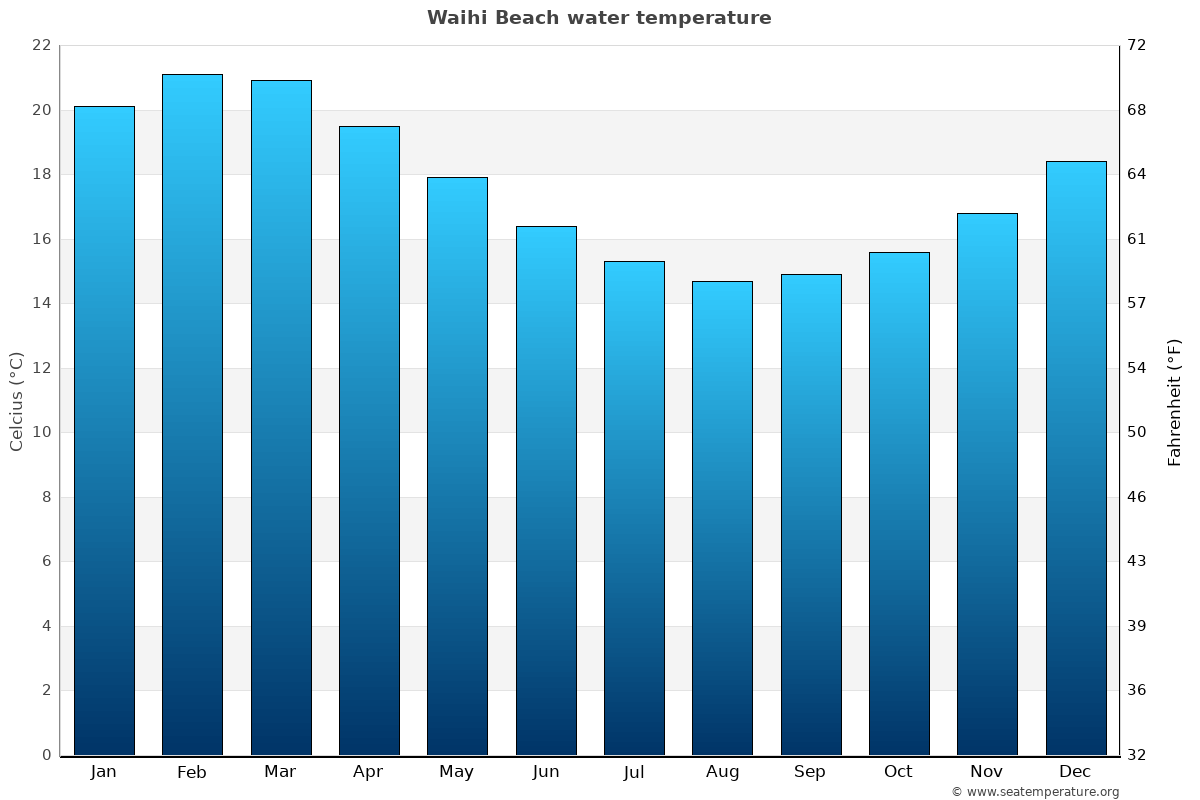 Waihi Beach average water temperatures