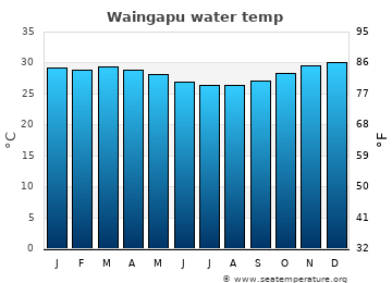 Waingapu average water temp