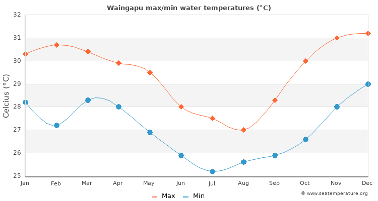 Waingapu average maximum / minimum water temperatures