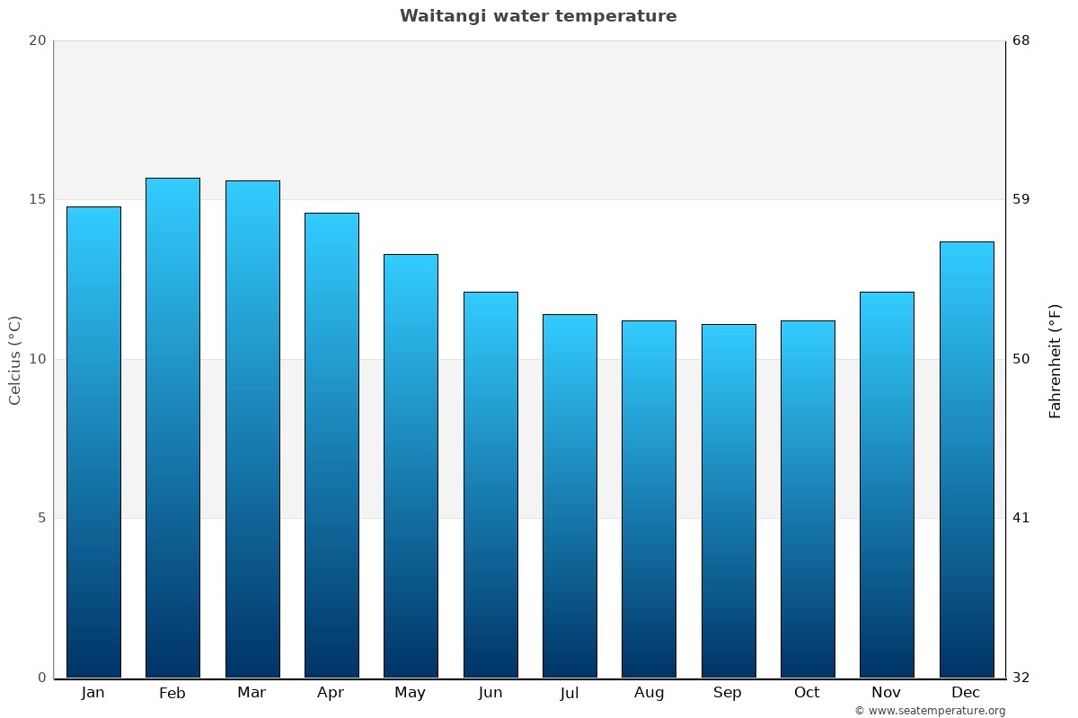Waitangi average sea temperature chart