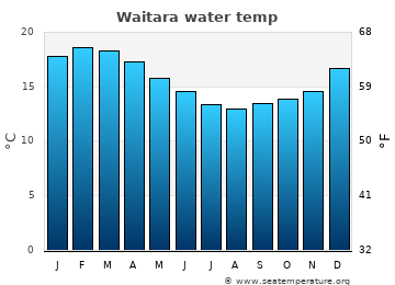 Waitara average sea temperature chart