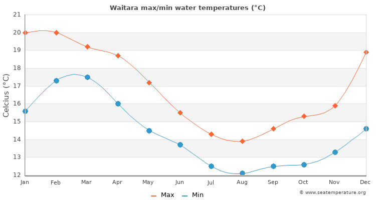 Waitara average maximum / minimum water temperatures