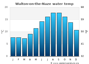 Walton-on-the-Naze average sea temperature chart