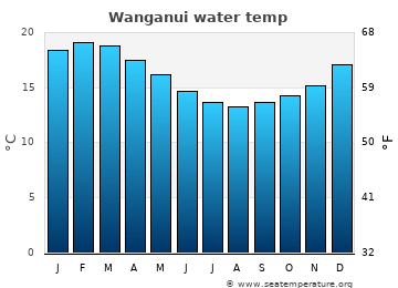 Wanganui average sea sea_temperature chart