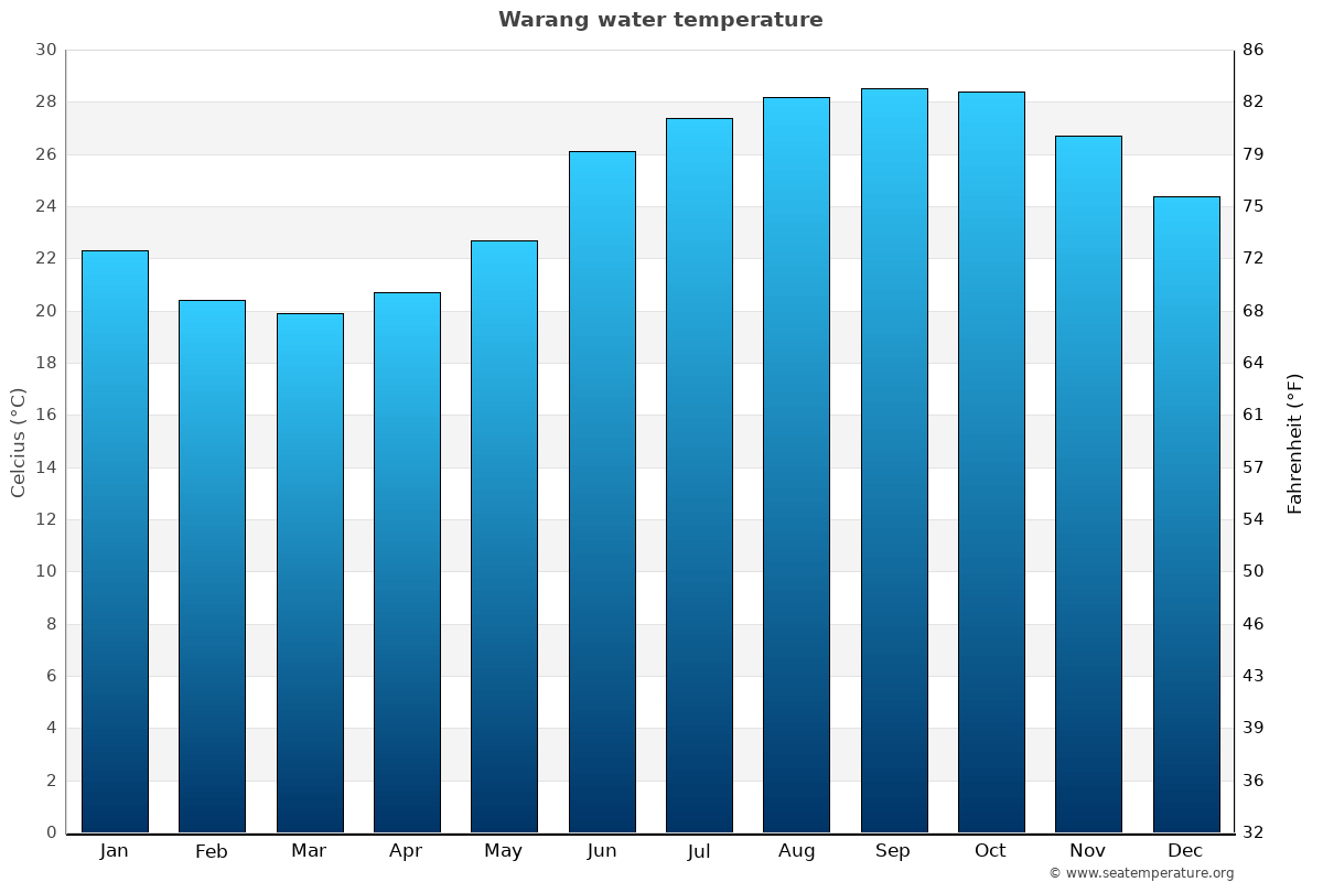Warang average sea temperature chart