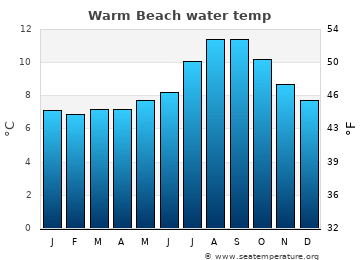 Warm Beach average sea temperature chart