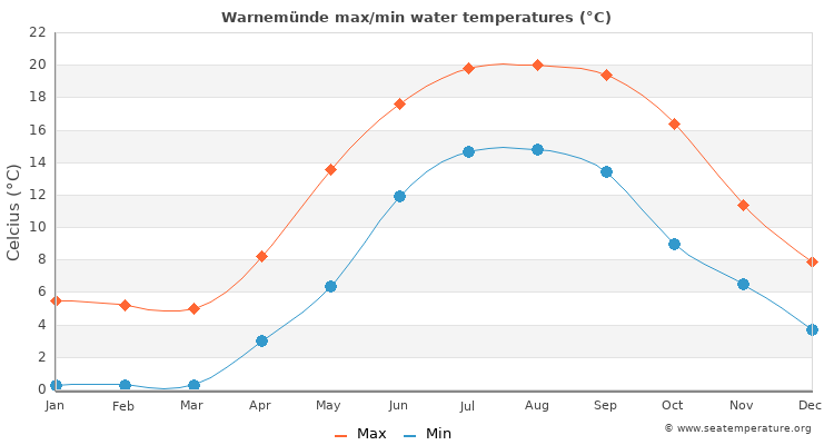 Warnemünde average maximum / minimum water temperatures