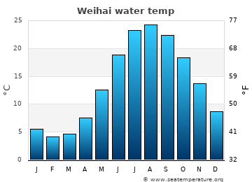 Weihai average sea temperature chart