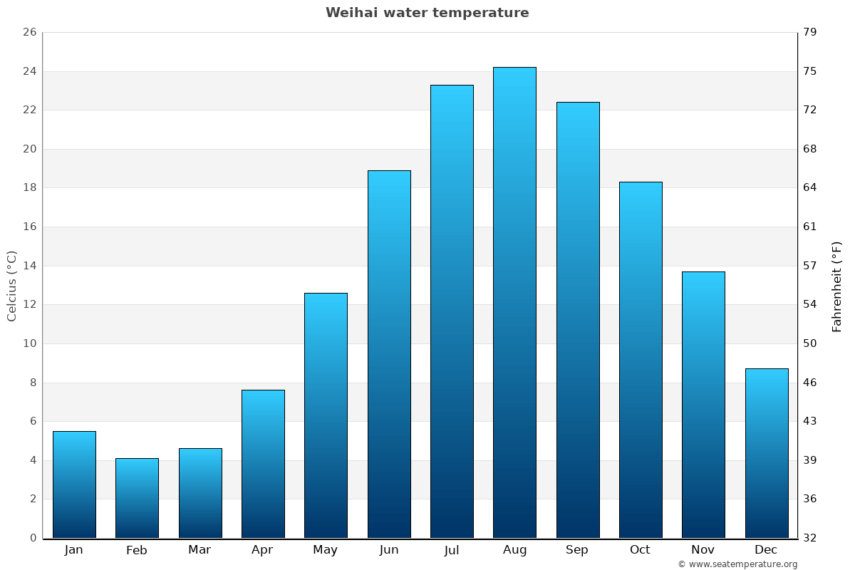 Weihai average water temperatures