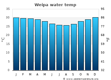 Weipa average sea temperature chart
