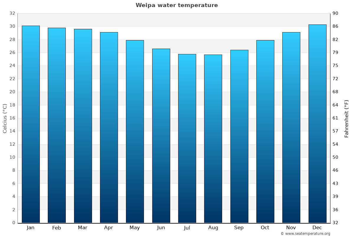 Weipa average water temperatures