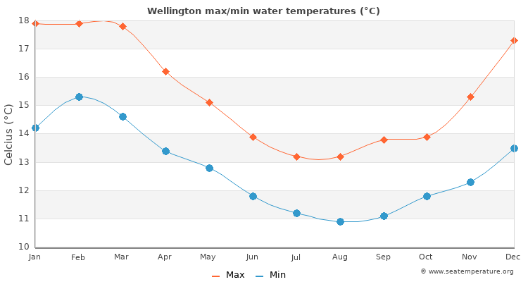 Wellington average maximum / minimum water temperatures