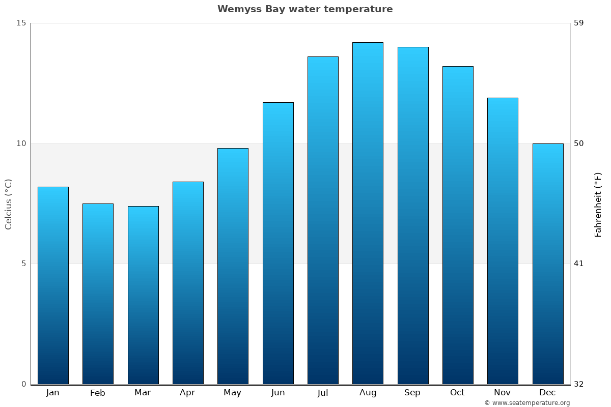 Wemyss Bay average water temperatures